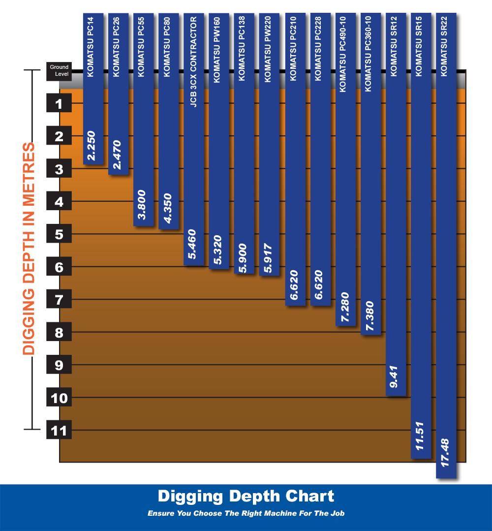 Digger Dig Depths Guide