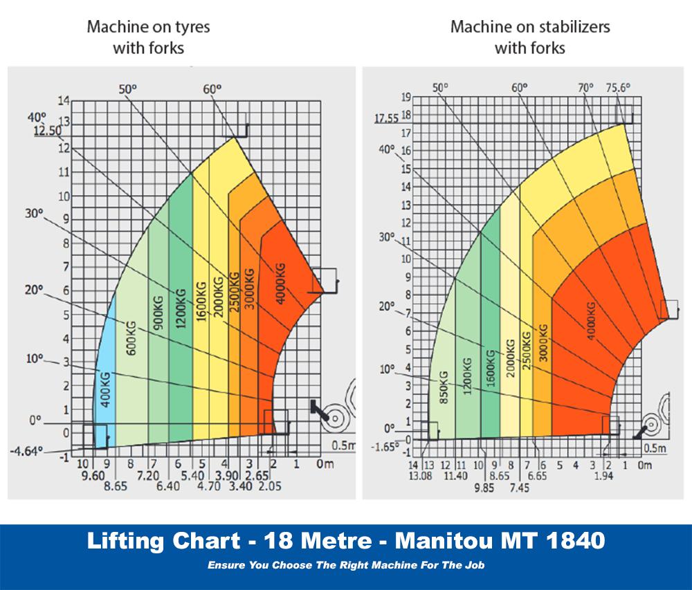 Manitou MT1840 Lifting Chart