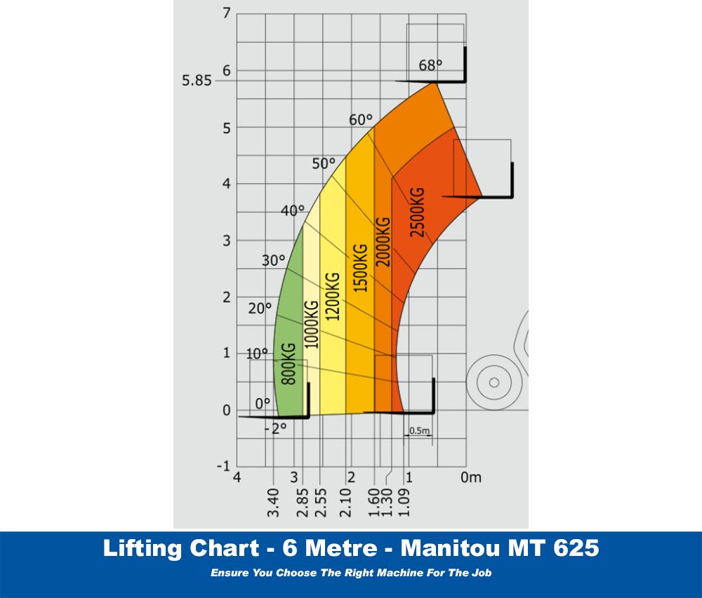 Manitou MT625 Lifting Chart