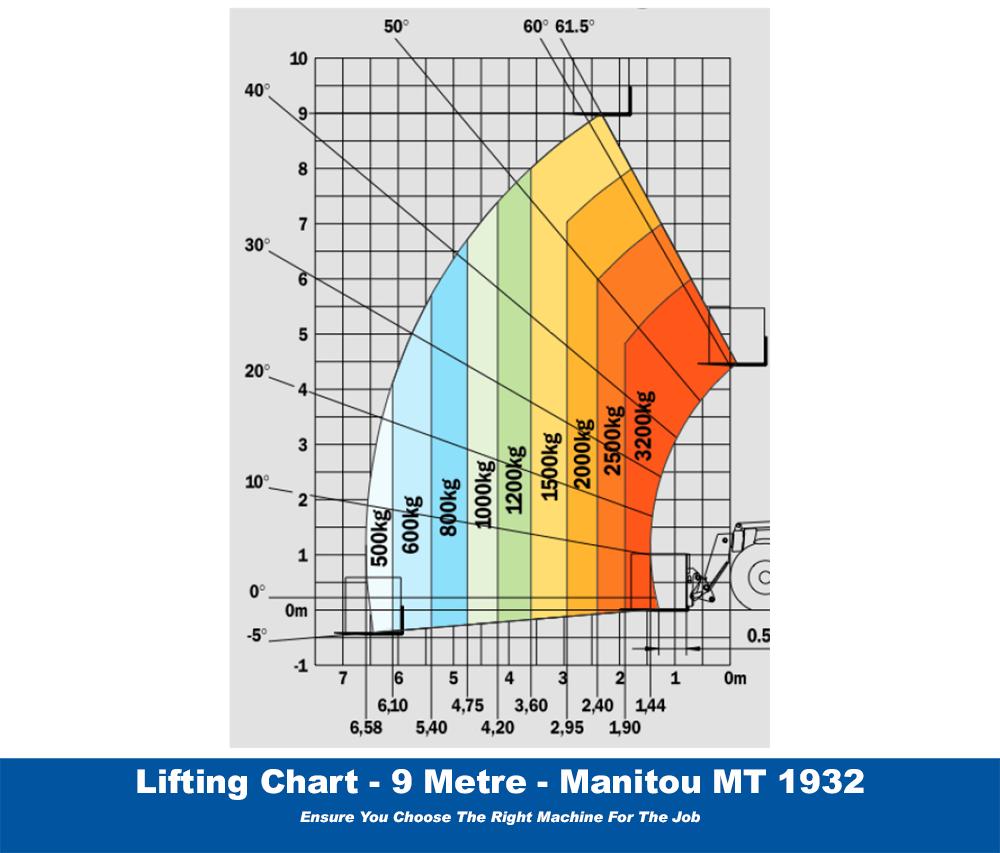 Manitou MT1932 Lifting Chart